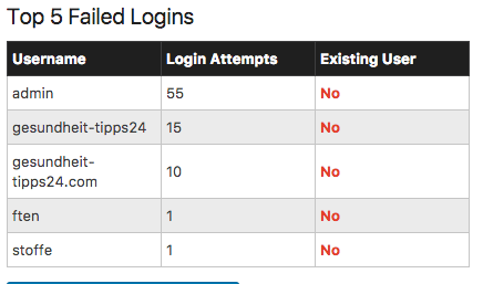 Top 5 Login failed
