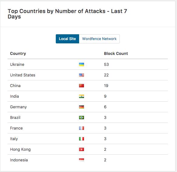 Anzahl-Top-Länder-Attacken der letzten 7 Tage