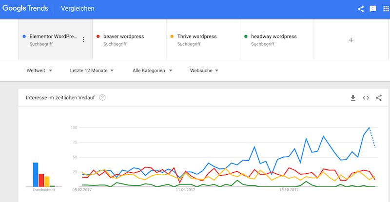 Der Trend von Elementor PageBuilder mit seinen Mitbewerbern-4