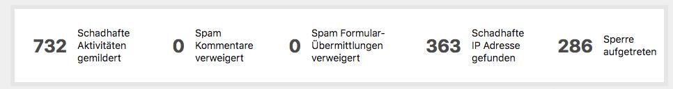 WP-Cerber Schnellansicht im WP-Dashboard.