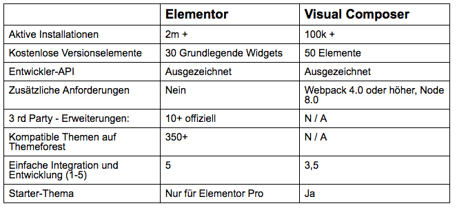 Gegenüberstellung Elementor - Visual Composer